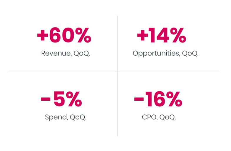 Revenue number in percentages